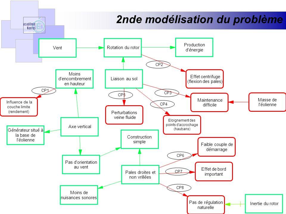 Identification des paramètres et inventaire des principes de solutions