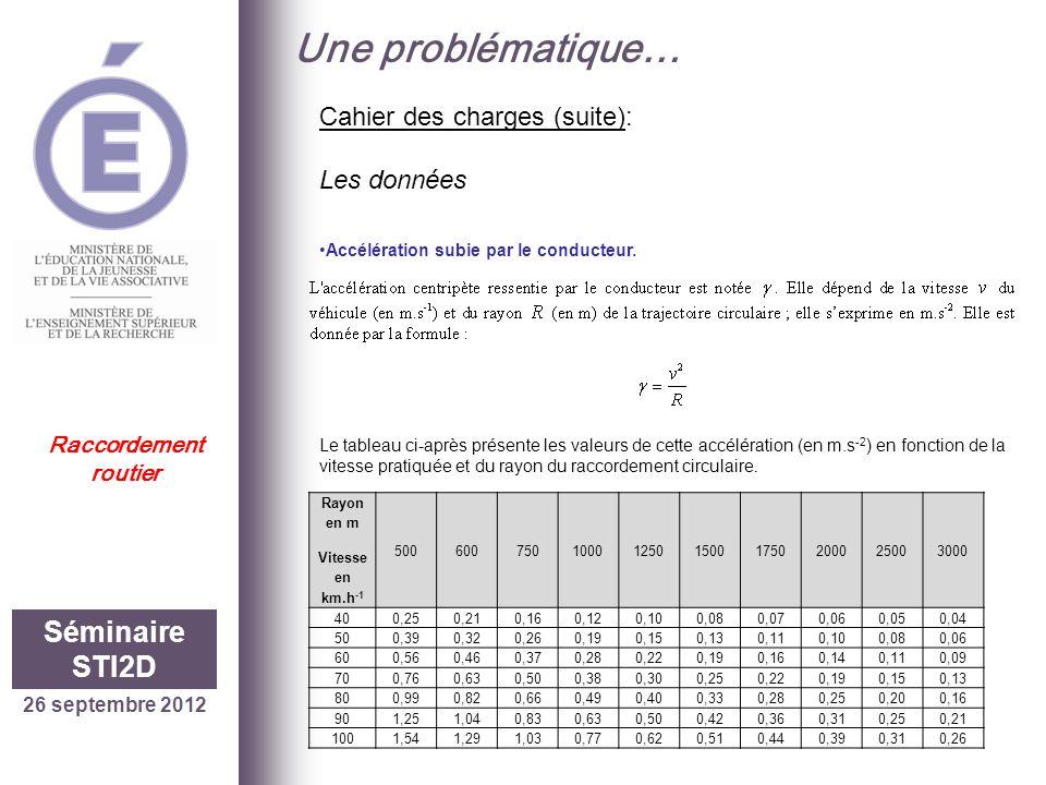 26 septembre 2012 Séminaire STI2D Raccordement routier Une problématique… Cahier des charges (suite): Les données Rayon en m Vitesse en km.h -1 500600