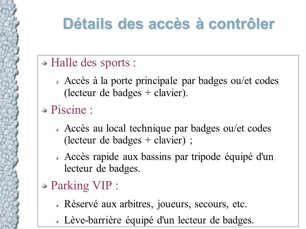 Détails des accès à contrôler Halle des sports : Accès à la porte principale par badges ou/et codes (lecteur de badges + clavier). Piscine : Accès au