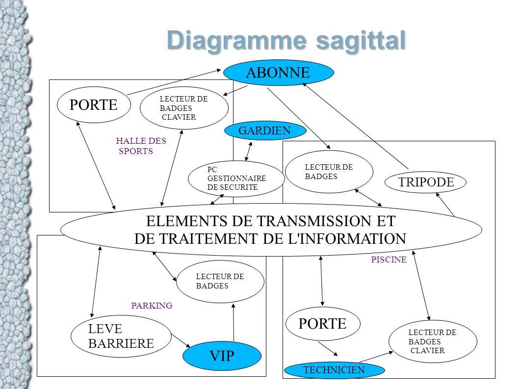 Diagramme sagittal HALLE DES SPORTS PISCINE PARKING PORTE TRIPODE LEVE BARRIERE LECTEUR DE BADGES CLAVIER PORTE LECTEUR DE BADGES CLAVIER LECTEUR DE B