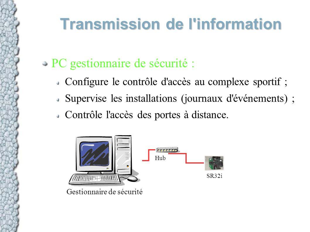 Transmission de l'information PC gestionnaire de sécurité : Configure le contrôle d'accès au complexe sportif ; Supervise les installations (journaux