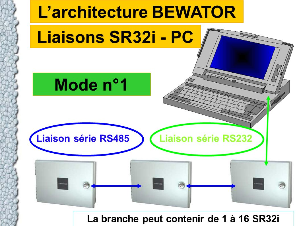 Larchitecture BEWATOR Liaisons SR32i - PC Liaison série RS232 La branche peut contenir de 1 à 16 SR32i Liaison série RS485 Mode n°1