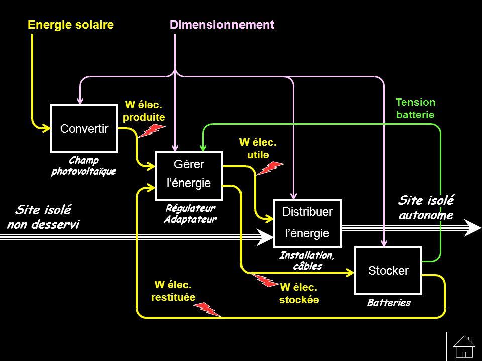Energie solaire W élec. utile W élec. produite Site isolé non desservi Site isolé autonome Convertir Champ photovoltaïque Gérer lénergie Régulateur Ad