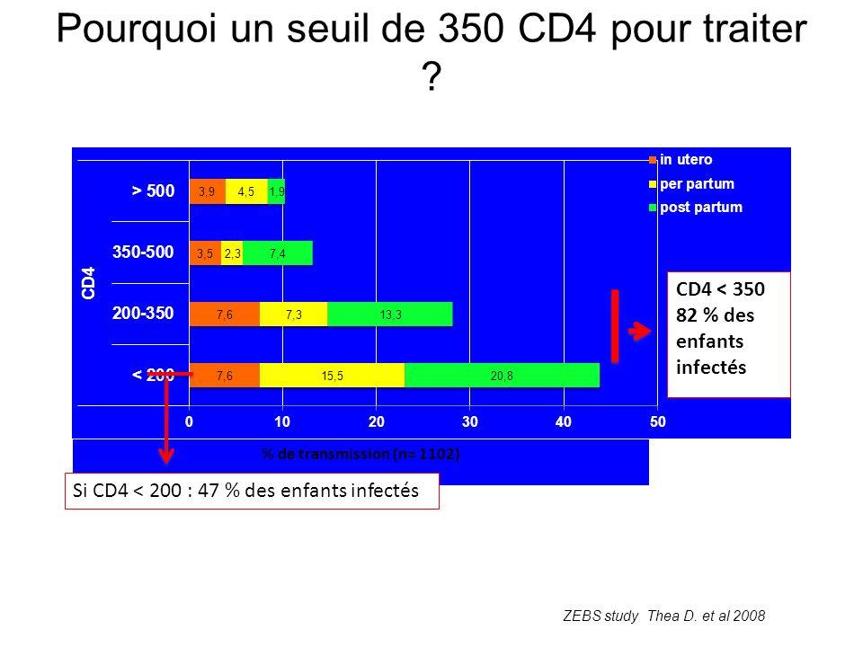 Pourquoi un seuil de 350 CD4 pour traiter .