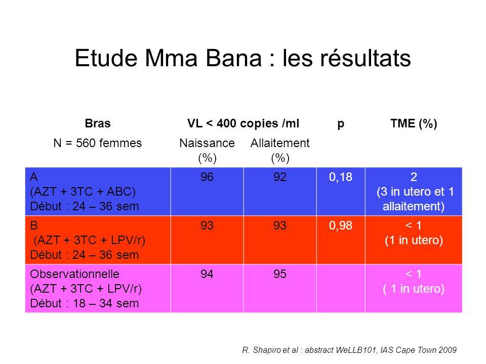 Etude Mma Bana : les résultats BrasVL < 400 copies /mlpTME (%) N = 560 femmesNaissance (%) Allaitement (%) A (AZT + 3TC + ABC) Début : 24 – 36 sem 96920,182 (3 in utero et 1 allaitement) B (AZT + 3TC + LPV/r) Début : 24 – 36 sem 93 0,98< 1 (1 in utero) Observationnelle (AZT + 3TC + LPV/r) Début : 18 – 34 sem 9495< 1 ( 1 in utero) R.