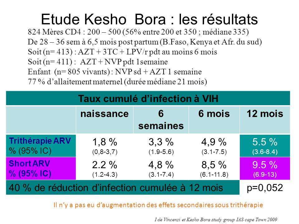 Etude Kesho Bora : les résultats Taux cumulé dinfection à VIH naissance6 semaines 6 mois12 mois Trithérapie ARV % (95% IC) 1,8 % (0,8-3,7) 3,3 % (1.9-5.6) 4,9 % (3.1-7.5) 5.5 % (3.6-8.4) Short ARV % (95% IC) 2.2 % (1.2-4.3) 4,8 % (3.1-7.4) 8,5 % (6.1-11.8) 9.5 % (6.9-13) 40 % de réduction dinfection cumulée à 12 moisp=0,052 824 Mères CD4 : 200 – 500 (56% entre 200 et 350 ; médiane 335) De 28 – 36 sem à 6,5 mois post partum (B.Faso, Kenya et Afr.