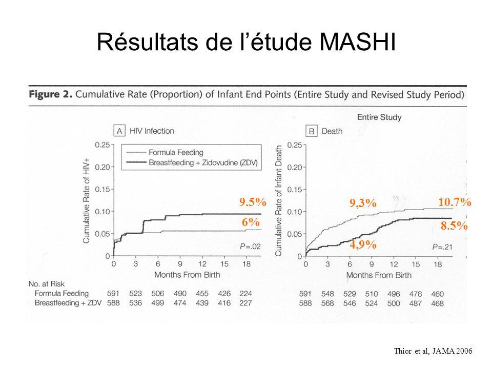 Résultats de létude MASHI Thior et al, JAMA 2006 6% 9.5%10.7% 8.5% 9,3% 4,9%