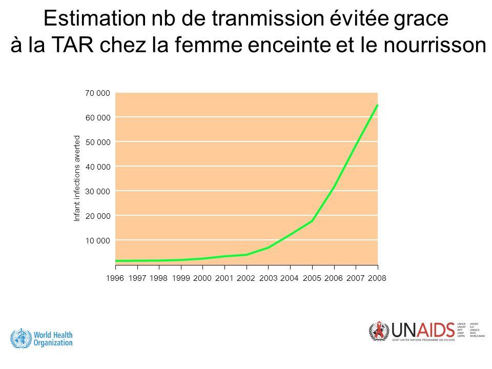Estimation nb de tranmission évitée grace à la TAR chez la femme enceinte et le nourrisson 1996199820002002200420062008 60 000 50 000 40 000 20 000 0 30 000 10 000 70 000 199719992001200320052007 Infant infections averted