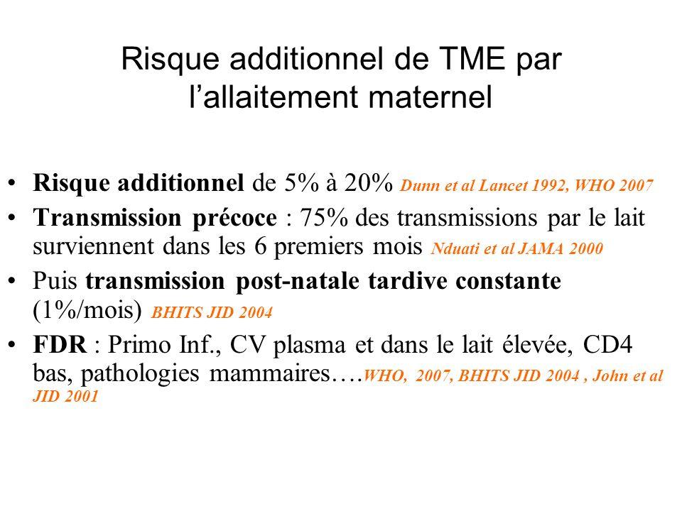 Option prophylaxie Option A: AZTOption B: Triple ARV Mère AZT à partir de S14 NVP monodose en début de travail* AZT + 3TC durant le travail jusquà délivrance* AZT + 3TC pour 7 jours postpartum* Mère Trithérapie ARV ( à partir de S14 jusquà une sem après le sevrage en cas dallaitement) AZT + 3TC + LPV-r AZT + 3TC + ABC AZT + 3TC + EFV TDF + XTC + EFV (note: XTC = 3TC ou FTC) Nourisson Allaitement maternel NVP quotidien (dès la naissance jusquà 1 semaine après le sevrage en cas dallaitement) Non allaité au sein AZT pendant 6 sem OU NVP pendant 6 sem Nourisson Allaitement maternel NVP quotidien dès la naissance et pendant 6 sem Non allaité au sein AZT pendant 6 sem OU NVP pendant 6 sem *pas indispensable si la mère a reçu de lAZT a partir de S 14