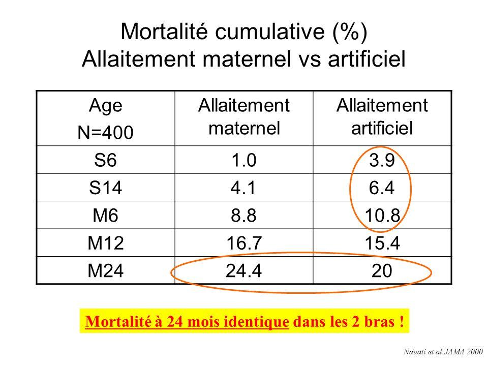 Mortalité cumulative (%) Allaitement maternel vs artificiel Age N=400 Allaitement maternel Allaitement artificiel S61.03.9 S144.16.4 M68.810.8 M1216.715.4 M2424.420 Mortalité à 24 mois identique dans les 2 bras .