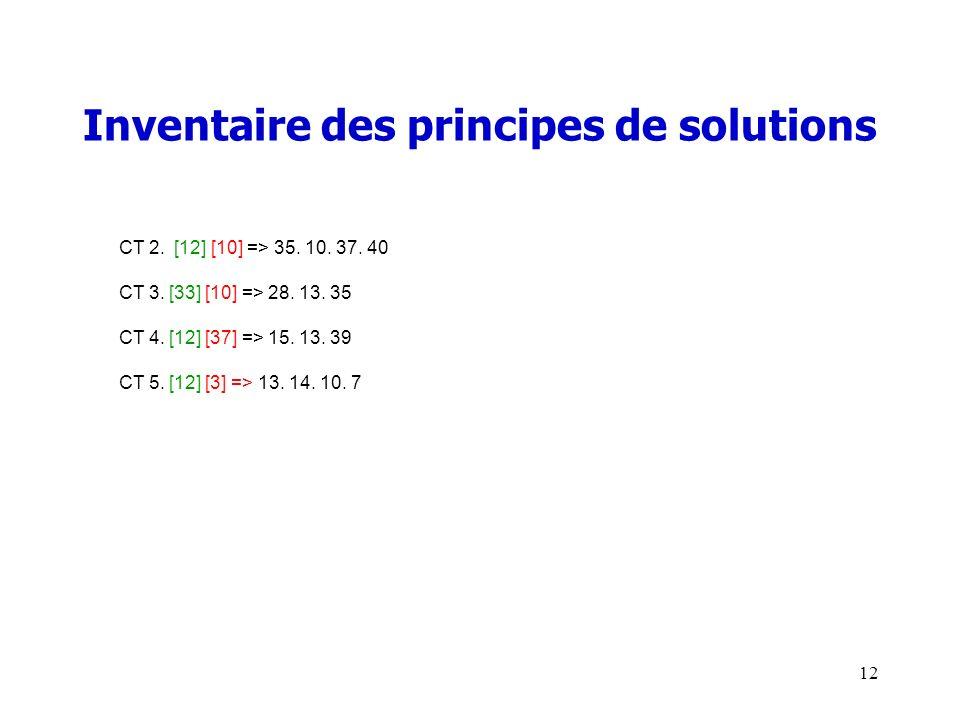 Inventaire des principes de solutions CT 2. [12] [10] => 35.