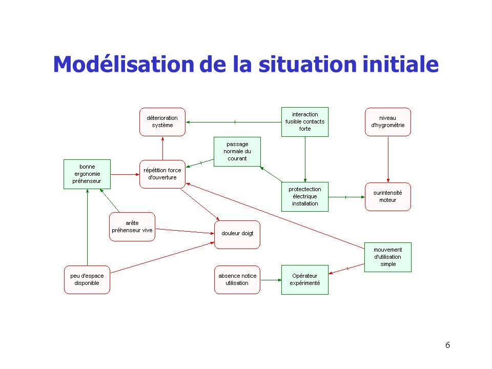 Modélisation de la situation initiale 6