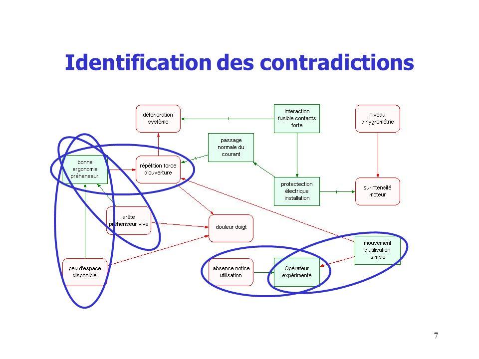 Identification des contradictions 7
