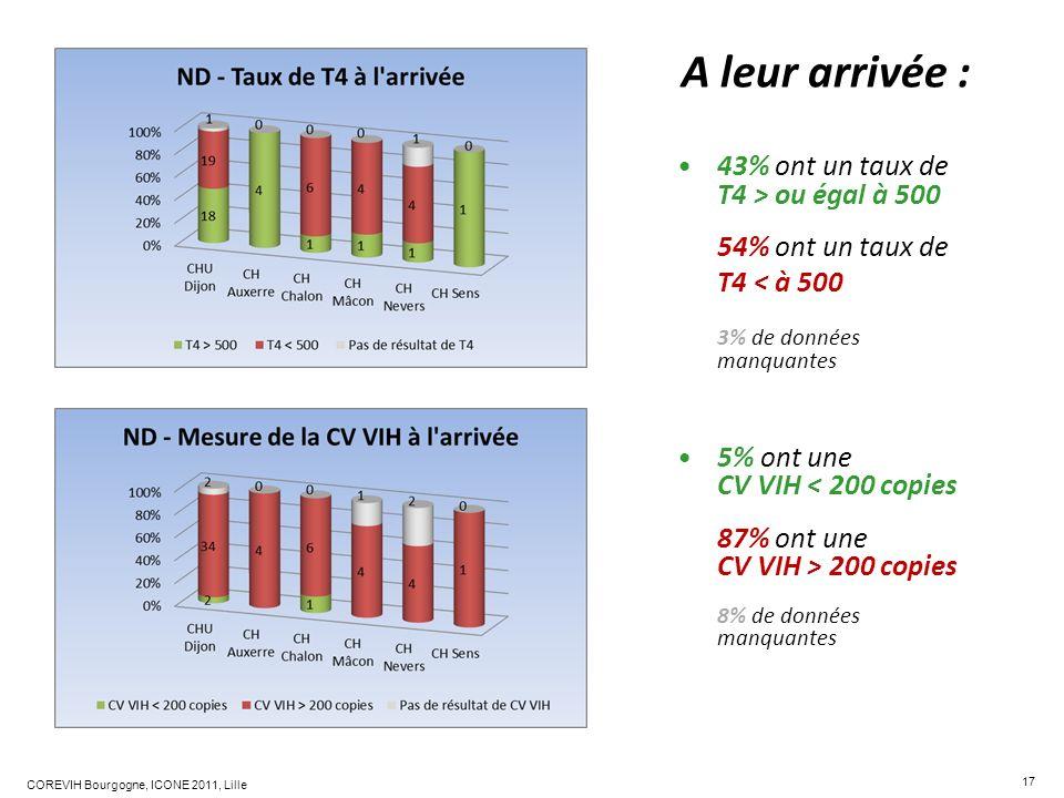17 COREVIH Bourgogne, ICONE 2011, Lille A leur arrivée : 43% ont un taux de T4 > ou égal à 500 54% ont un taux de T4 < à 500 3% de données manquantes