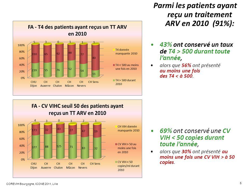 5 COREVIH Bourgogne, ICONE 2011, Lille Parmi les patients ayant reçu un traitement ARV en 2010 (91%): 43% ont conservé un taux de T4 > 500 durant tout
