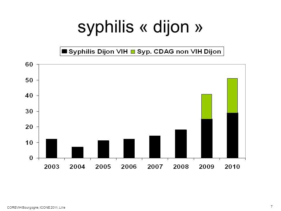 7 COREVIH Bourgogne, ICONE 2011, Lille syphilis « dijon »