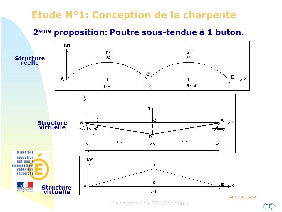 Retour au début Rénovation du BTS Bâtiment Etude N°1: Conception de la charpente 2 ème proposition: Poutre sous-tendue à 1 buton. Structure réelle Str