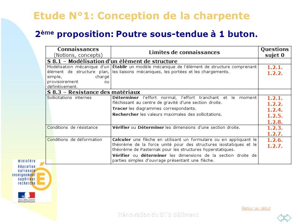 Retour au début Rénovation du BTS Bâtiment Etude N°1: Conception de la charpente 2 ème proposition: Poutre sous-tendue à 1 buton. Connaissances (Notio