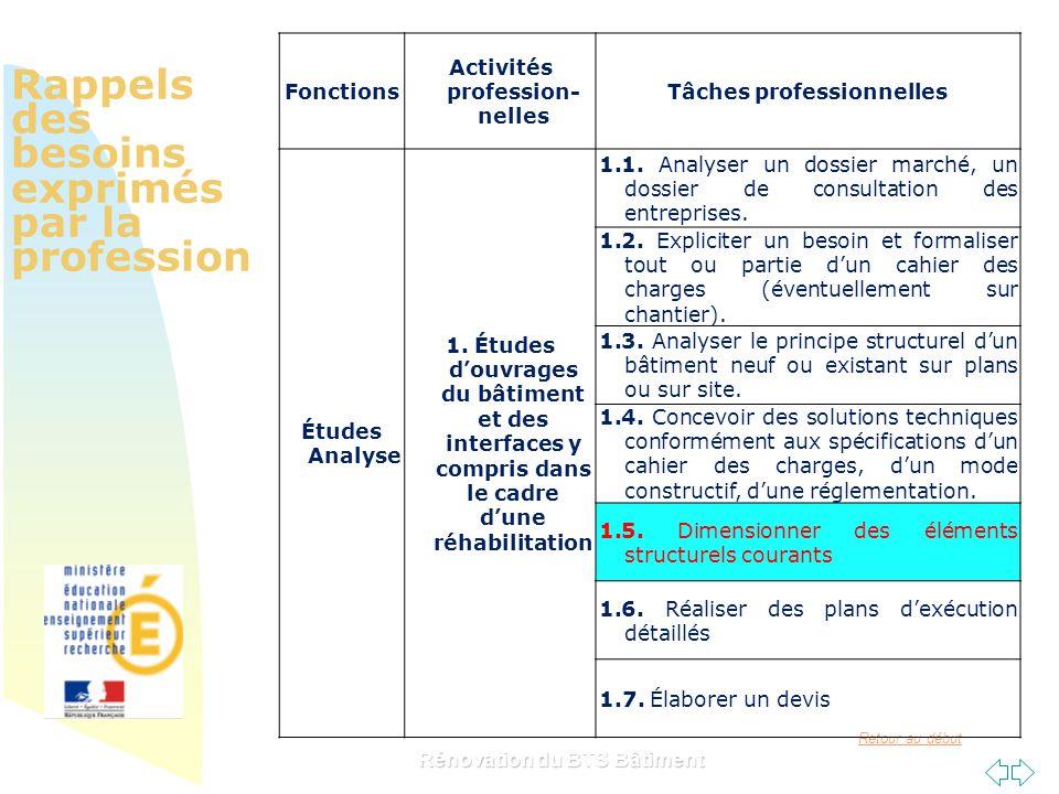 Retour au début Rappels des besoins exprimés par la profession Rénovation du BTS Bâtiment Fonctions Activités profession- nelles Tâches professionnell
