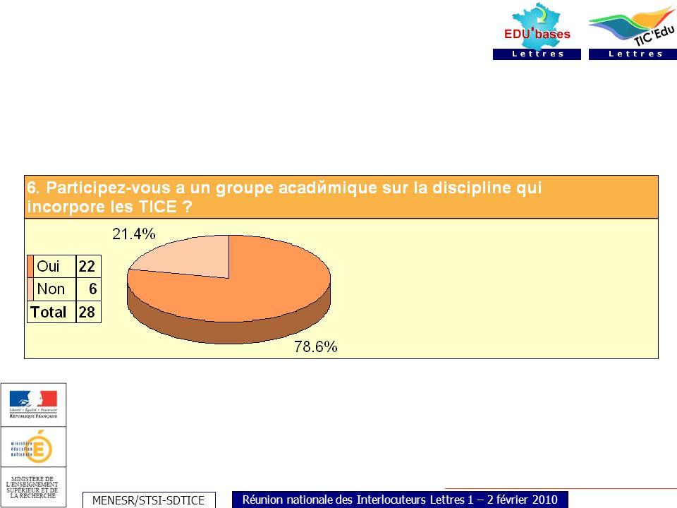 MENESR/STSI-SDTICE Réunion nationale des Interlocuteurs Lettres 1 – 2 février 2010