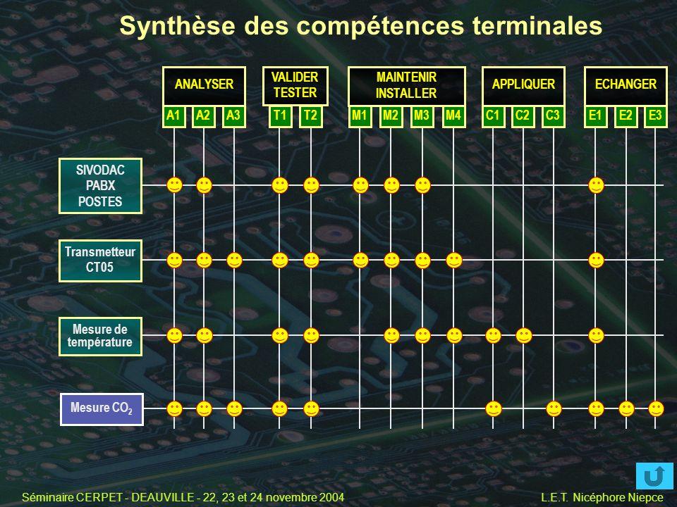 Séminaire CERPET - DEAUVILLE - 22, 23 et 24 novembre 2004 L.E.T. Nicéphore Niepce Synthèse des compétences terminales ANALYSER VALIDER TESTER MAINTENI