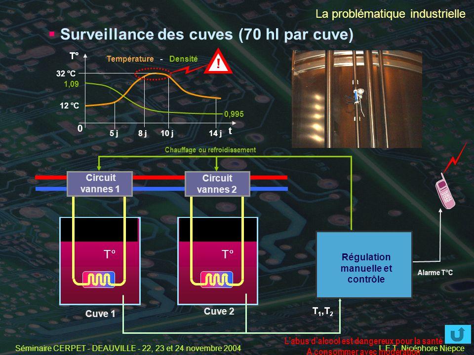 Séminaire CERPET - DEAUVILLE - 22, 23 et 24 novembre 2004 L.E.T. Nicéphore Niepce Cuve 1 Cuve 2 T° Circuit vannes 1 Circuit vannes 2 Régulation manuel