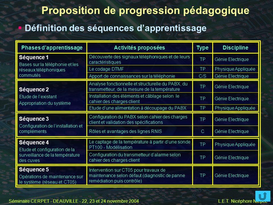 Séminaire CERPET - DEAUVILLE - 22, 23 et 24 novembre 2004 L.E.T. Nicéphore Niepce Proposition de progression pédagogique Définition des séquences dapp