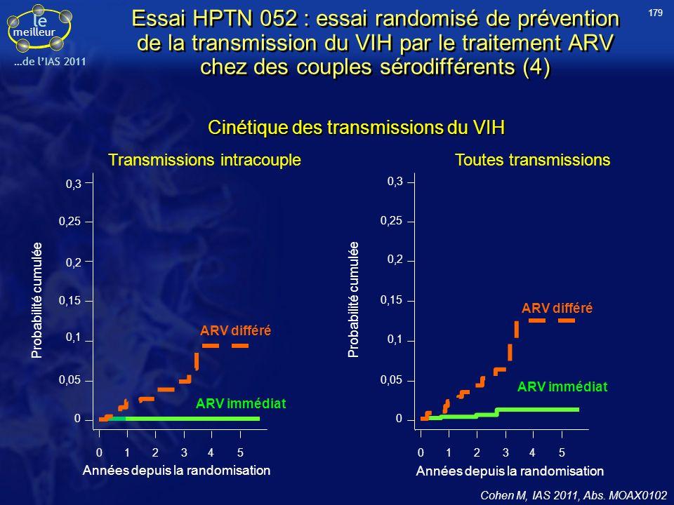 le meilleur …de lIAS 2011 Essai HPTN 052 : essai randomisé de prévention de la transmission du VIH par le traitement ARV chez des couples sérodifféren