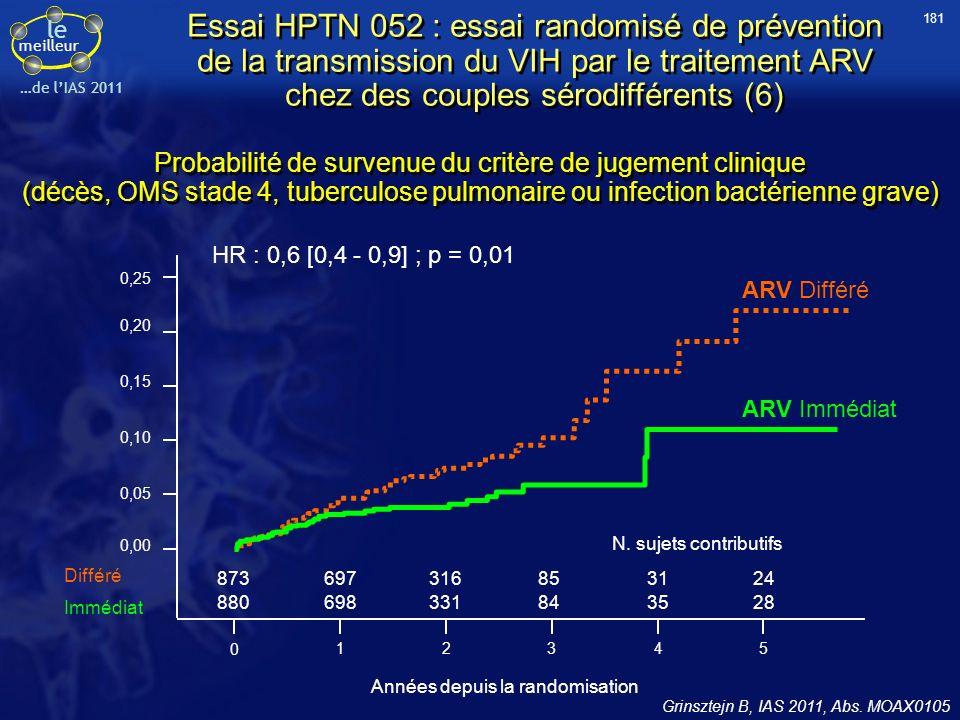 le meilleur …de lIAS 2011 Probabilité de survenue du critère de jugement clinique (décès, OMS stade 4, tuberculose pulmonaire ou infection bactérienne grave) Grinsztejn B, IAS 2011, Abs.