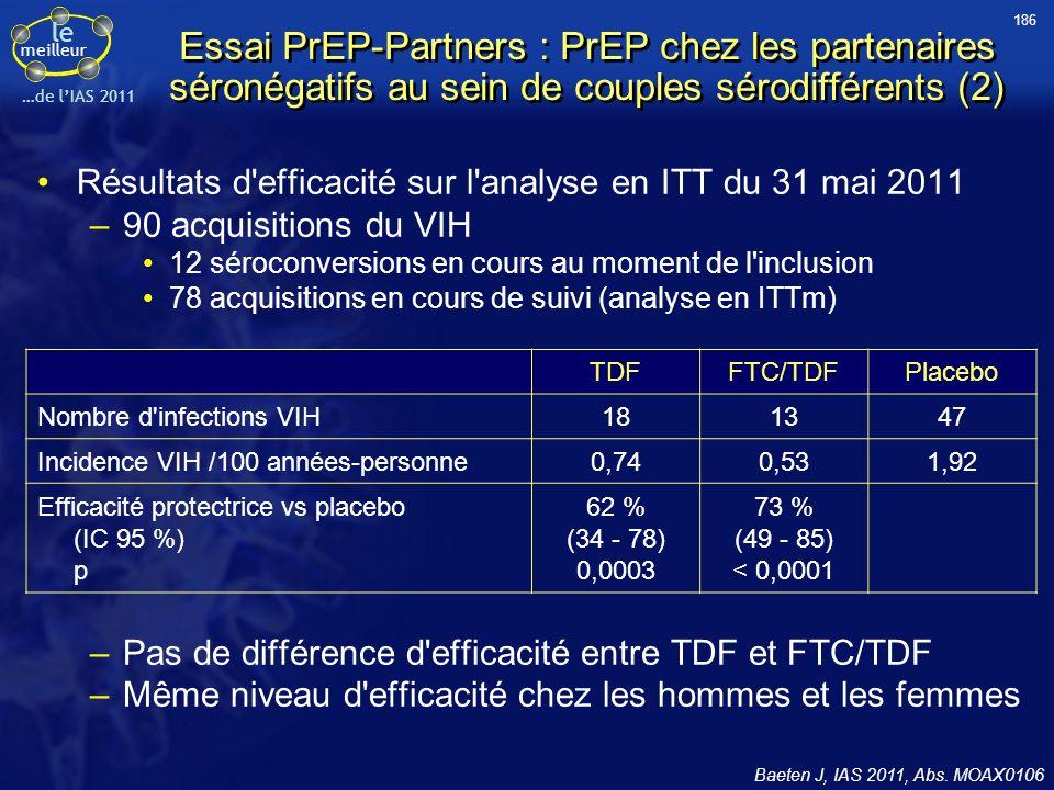 le meilleur …de lIAS 2011 Essai PrEP-Partners : PrEP chez les partenaires séronégatifs au sein de couples sérodifférents (2) Résultats d efficacité sur l analyse en ITT du 31 mai 2011 –90 acquisitions du VIH 12 séroconversions en cours au moment de l inclusion 78 acquisitions en cours de suivi (analyse en ITTm) –Pas de différence d efficacité entre TDF et FTC/TDF –Même niveau d efficacité chez les hommes et les femmes Baeten J, IAS 2011, Abs.