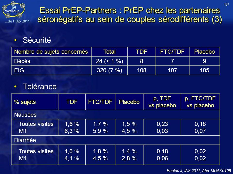 le meilleur …de lIAS 2011 Sécurité Tolérance Baeten J, IAS 2011, Abs. MOAX0106 Nombre de sujets concernésTotalTDFFTC/TDFPlacebo Décès24 (< 1 %)879 EIG