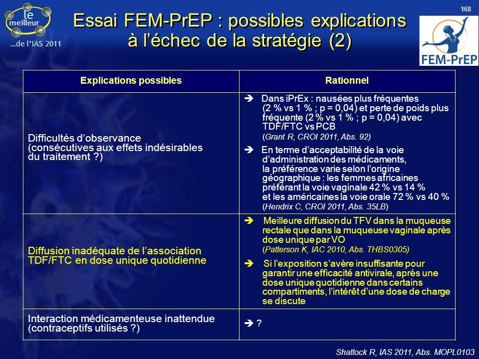 le meilleur …de lIAS 2011 Essai FEM-PrEP : possibles explications à léchec de la stratégie (2) Shattock R, IAS 2011, Abs. MOPL0103 Explications possib