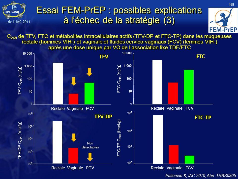 le meilleur …de lIAS 2011 Essai FEM-PrEP : possibles explications à léchec de la stratégie (3) Patterson K, IAC 2010, Abs. THBS0305 C 24h de TFV, FTC