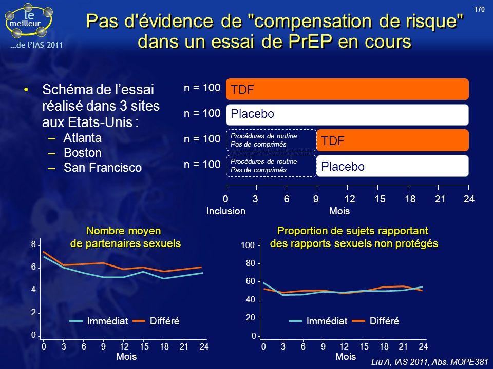 le meilleur …de lIAS 2011 Pas d évidence de compensation de risque dans un essai de PrEP en cours Liu A, IAS 2011, Abs.