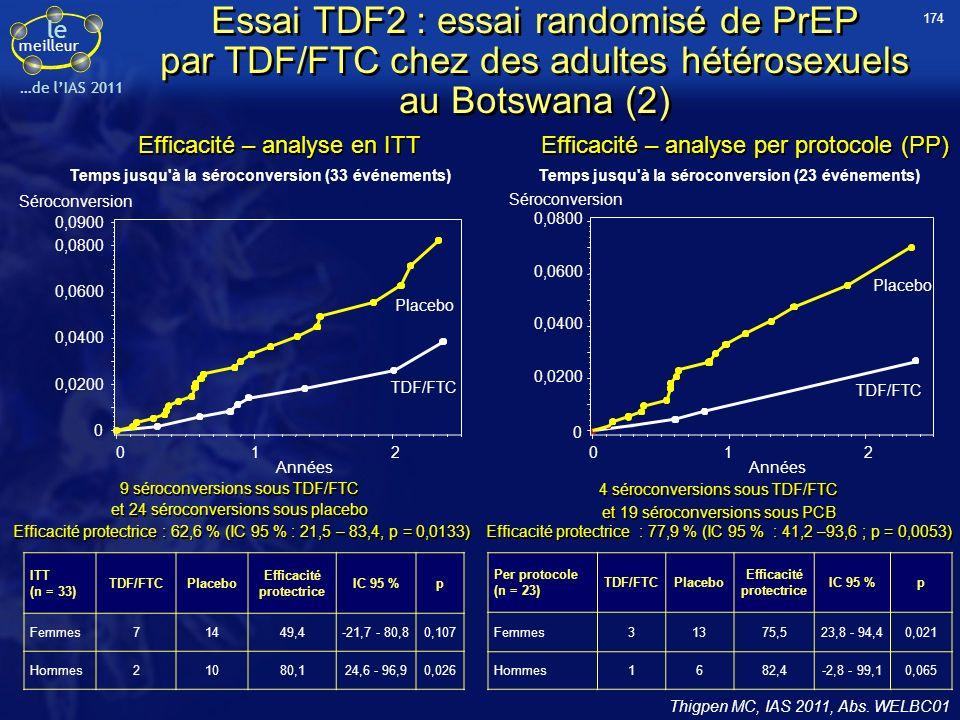 le meilleur …de lIAS 2011 Essai TDF2 : essai randomisé de PrEP par TDF/FTC chez des adultes hétérosexuels au Botswana (2) Thigpen MC, IAS 2011, Abs.