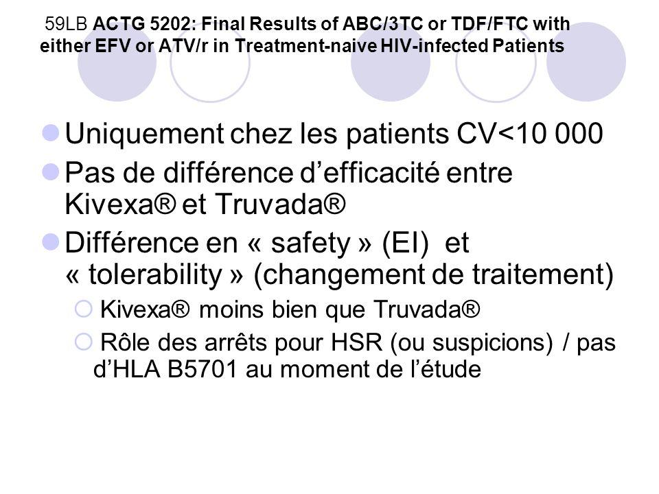 106LB Bone and Limb Fat Outcomes of ACTG A5224s, a Substudy of ACTG A5202: A Prospective, Randomized, Partially Blinded Phase III Trial of ABC/3TC or TDF/FTC with EFV or ATV/r for Initial Treatment of HIV-1 Infection Étude de la perte de densité osseuse (vertèbres/hanche) Kivexa® vs Truvada® et Reyataz/r® vs Sustiva® Les patients recevant Truvada® comparé à Kivexa® ont plus de perte de densité osseuse vertébrale et hanche.