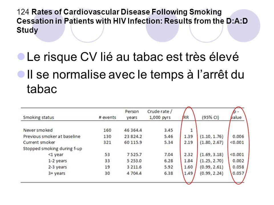 126 Progression of Carotid Intima-Media Thickness in a Contemporary HIV Cohort Mesure de lépaisseur de lintima carotidienne dans une cohorte prospective de 424 patients entre 2004 et 2006 Progression modeste en 2 ans Suppression de la réplication virale protectrice NNRTI mieux que IP (de lépoque…) TDF = ABC