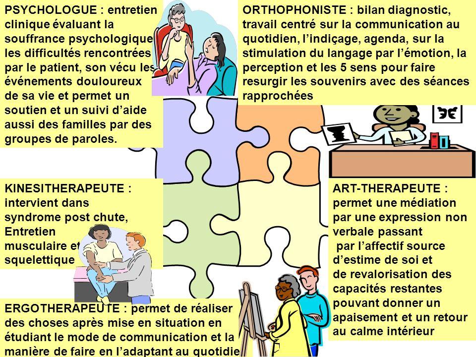 ORTHOPHONISTE : bilan diagnostic, travail centré sur la communication au quotidien, lindiçage, agenda, sur la stimulation du langage par lémotion, la
