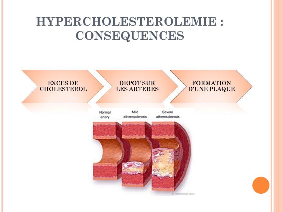 HYPERCHOLESTEROLEMIE : CONSEQUENCES EXCES DE CHOLESTEROL DEPOT SUR LES ARTERES FORMATION DUNE PLAQUE