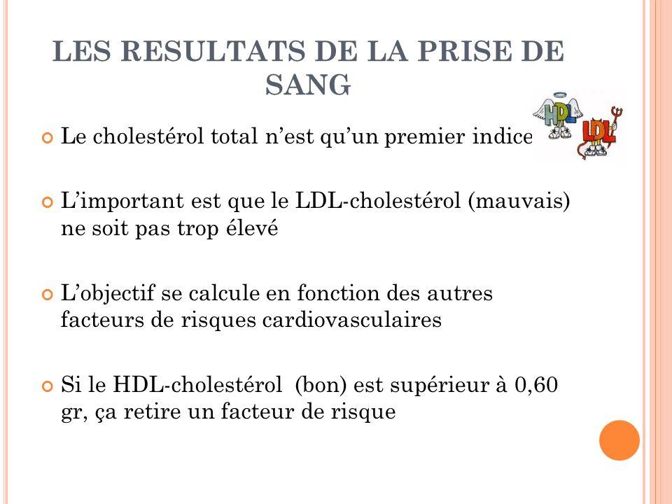 LES RESULTATS DE LA PRISE DE SANG Le cholestérol total nest quun premier indice Limportant est que le LDL-cholestérol (mauvais) ne soit pas trop élevé