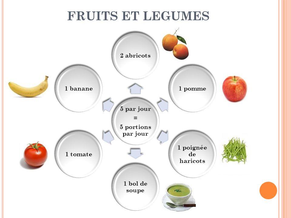 FRUITS ET LEGUMES 5 par jour = 5 portions par jour 2 abricots1 pomme 1 poignée de haricots 1 bol de soupe 1 tomate1 banane