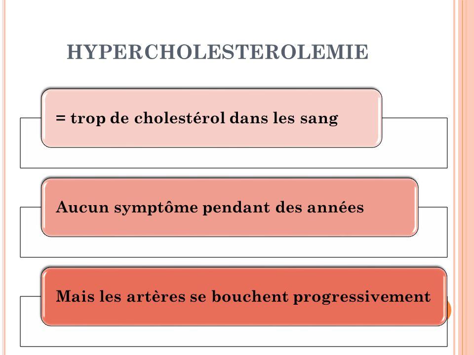 HYPERCHOLESTEROLEMIE = trop de cholestérol dans les sangAucun symptôme pendant des annéesMais les artères se bouchent progressivement
