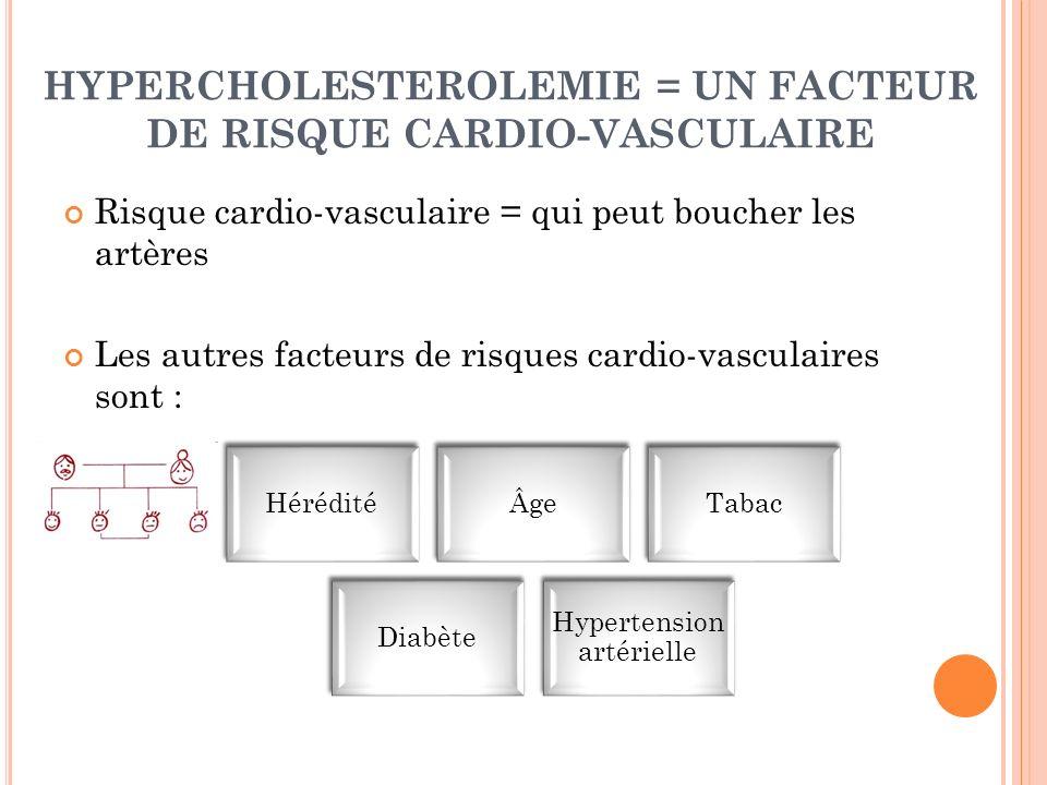 HYPERCHOLESTEROLEMIE = UN FACTEUR DE RISQUE CARDIO-VASCULAIRE Risque cardio-vasculaire = qui peut boucher les artères Les autres facteurs de risques c