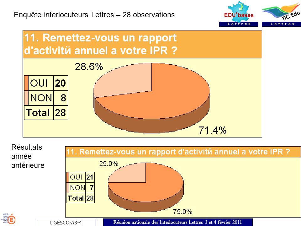 DGESCO-A3-4 Réunion nationale des Interlocuteurs Lettres 3 et 4 février 2011 Enquête interlocuteurs Lettres – 28 observations Résultats année antérieure