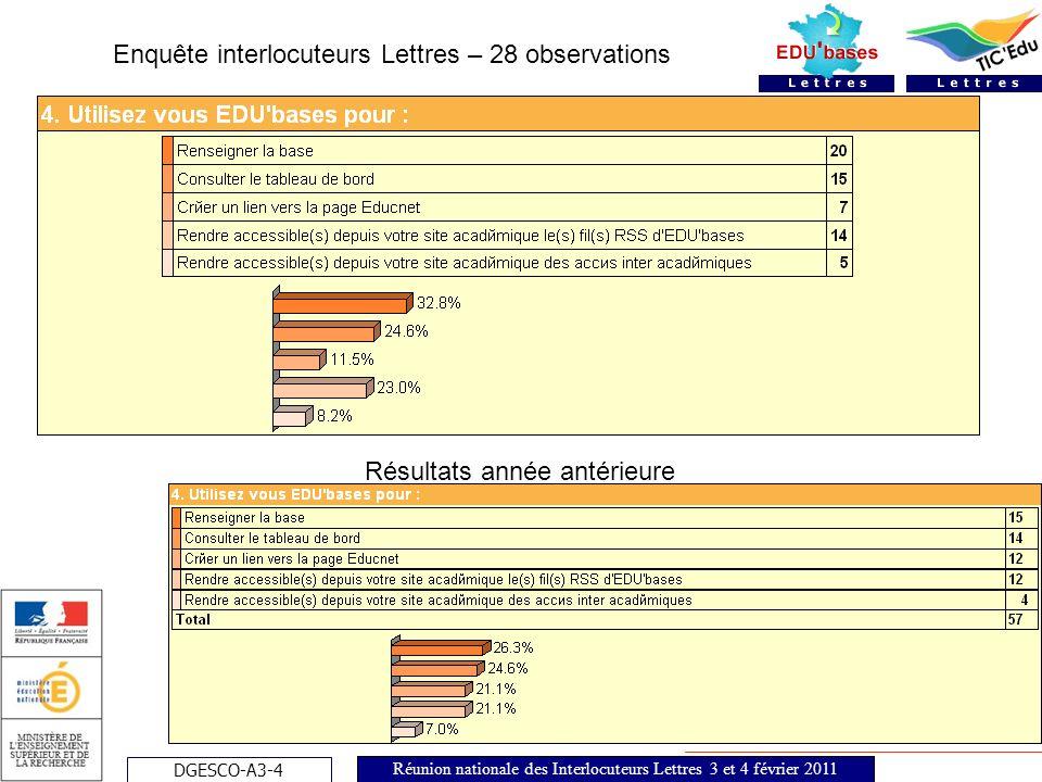 DGESCO-A3-4 Réunion nationale des Interlocuteurs Lettres 3 et 4 février 2011 Enquête Interlocuteurs - Lettres Echantillon total: 28 observations 5.