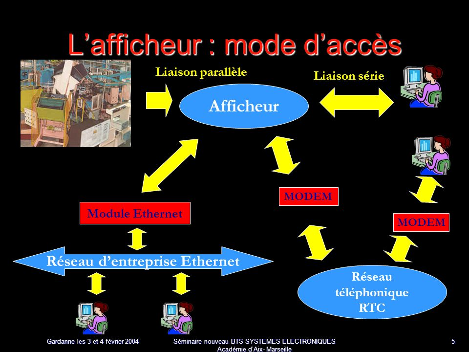 Gardanne les 3 et 4 février 2004 Séminaire nouveau BTS SYSTEMES ELECTRONIQUES Académie dAix- Marseille 5 Lafficheur : mode daccès Afficheur Liaison parallèle Module Ethernet Réseau dentreprise Ethernet Liaison série Réseau téléphonique RTC MODEM