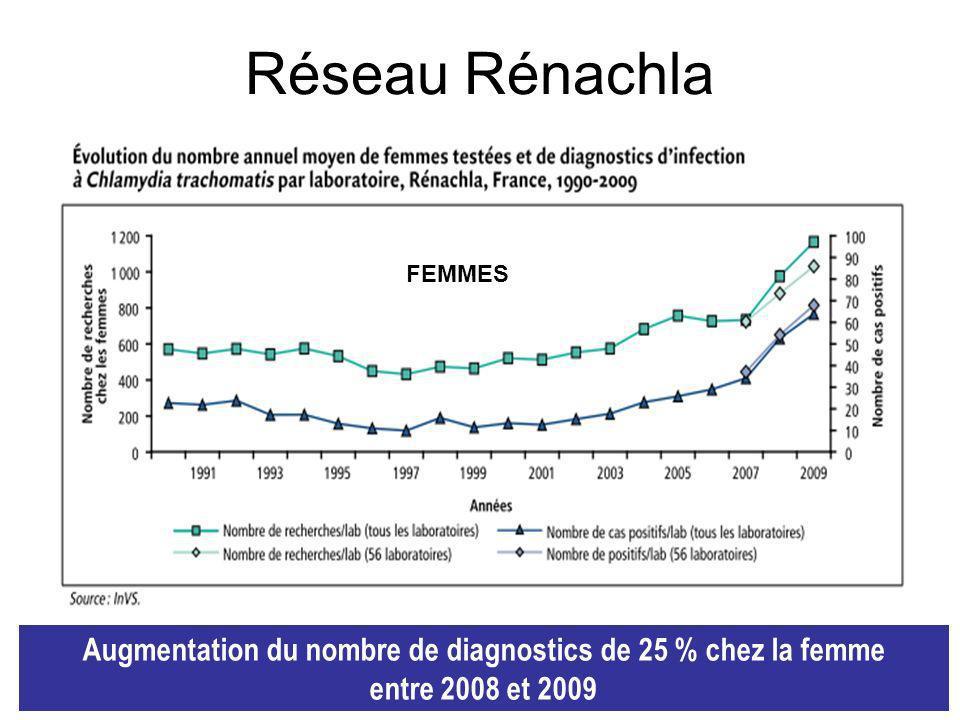 Réseau Rénachla FEMMES Augmentation du nombre de diagnostics de 25 % chez la femme entre 2008 et 2009