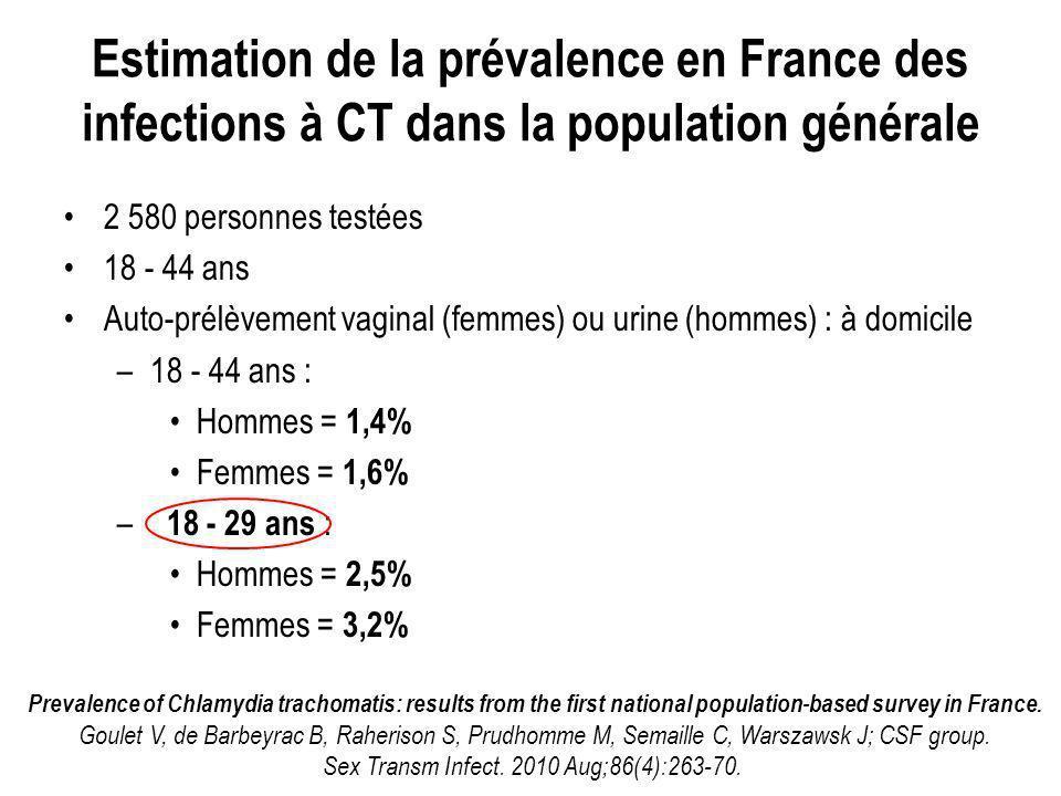 Estimation de la prévalence en France des infections à CT dans la population générale 2 580 personnes testées 18 - 44 ans Auto-prélèvement vaginal (femmes) ou urine (hommes) : à domicile –18 - 44 ans : Hommes = 1,4% Femmes = 1,6% – 18 - 29 ans : Hommes = 2,5% Femmes = 3,2% Prevalence of Chlamydia trachomatis: results from the first national population-based survey in France.