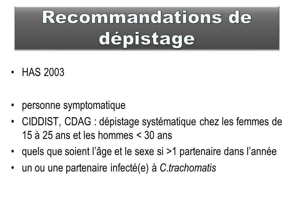 HAS 2003 personne symptomatique CIDDIST, CDAG : dépistage systématique chez les femmes de 15 à 25 ans et les hommes < 30 ans quels que soient lâge et le sexe si >1 partenaire dans lannée un ou une partenaire infecté(e) à C.