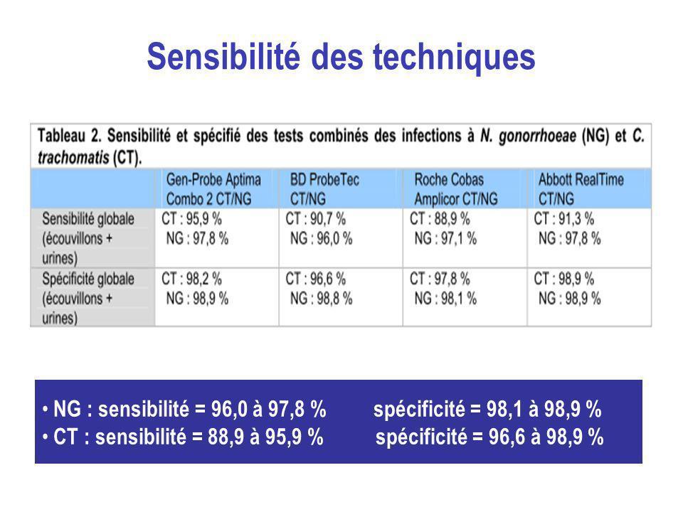 Sensibilité des techniques NG : sensibilité = 96,0 à 97,8 % spécificité = 98,1 à 98,9 % CT : sensibilité = 88,9 à 95,9 % spécificité = 96,6 à 98,9 %